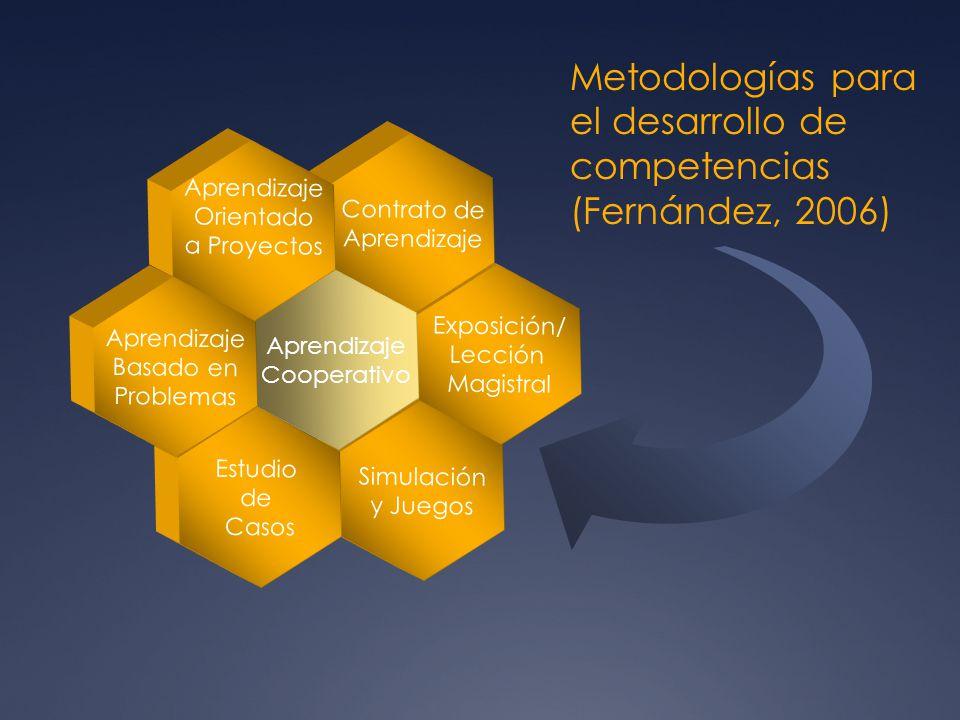 Metodologías para el desarrollo de competencias (Fernández, 2006)