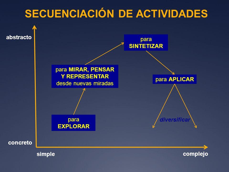 SECUENCIACIÓN DE ACTIVIDADES