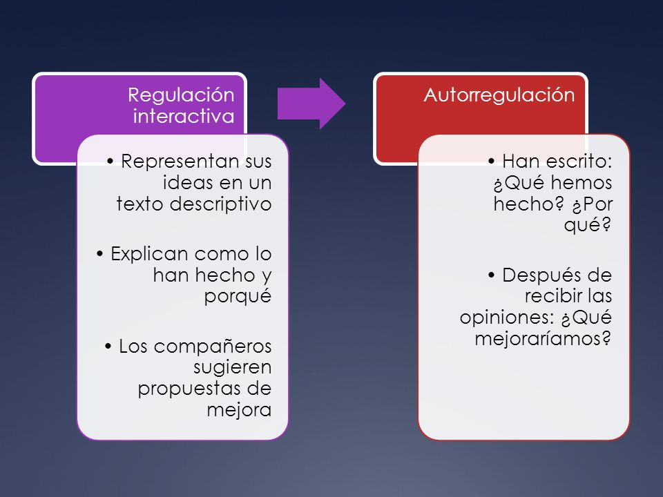 Regulación interactiva