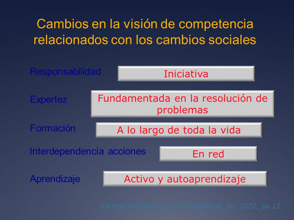 Cambios en la visión de competencia relacionados con los cambios sociales