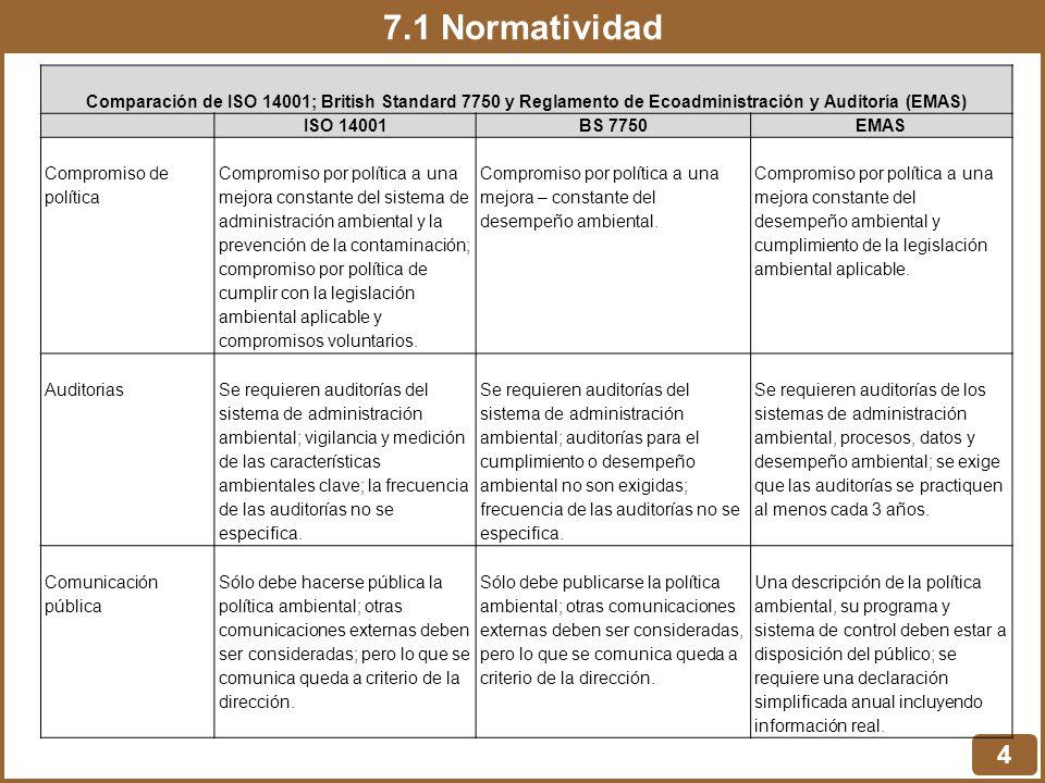 7.1 Normatividad Comparación de ISO 14001; British Standard 7750 y Reglamento de Ecoadministración y Auditoría (EMAS)