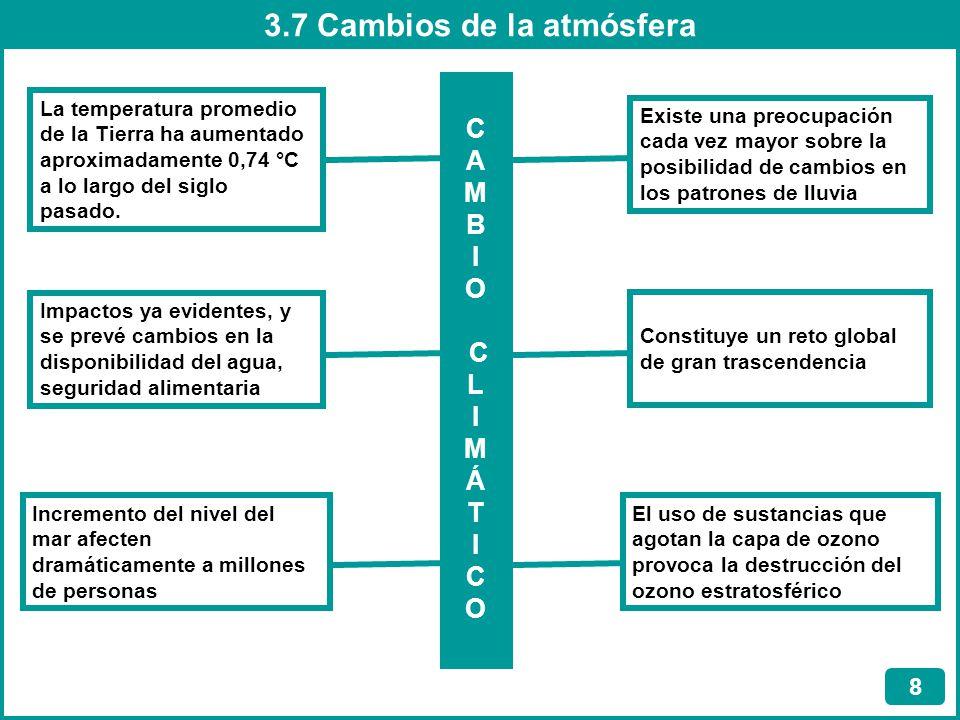 3.7 Cambios de la atmósfera