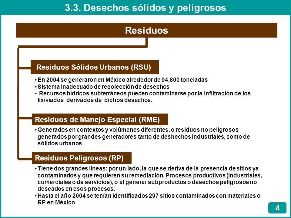 3.3. Desechos sólidos y peligrosos Residuos Sólidos Urbanos (RSU)