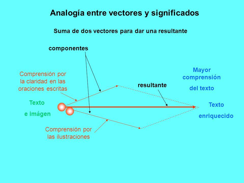 Analogía entre vectores y significados