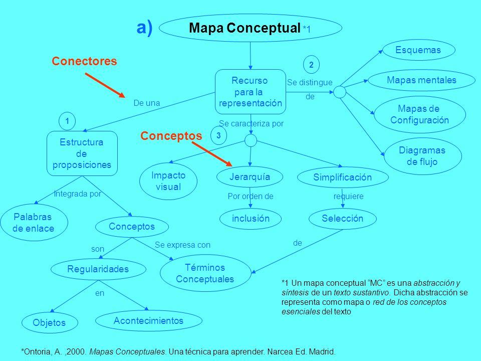 a) Mapa Conceptual *1 Conectores Conceptos Esquemas Recurso para la