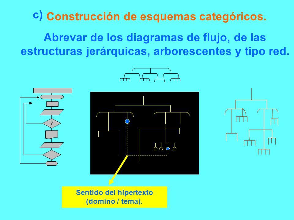 Construcción de esquemas categóricos.
