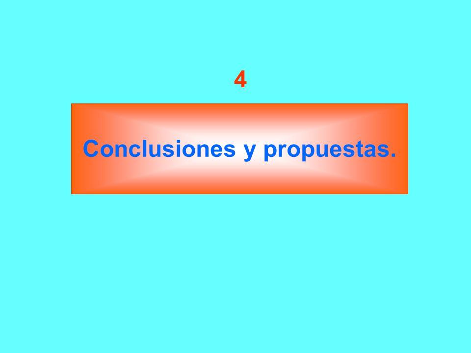 Conclusiones y propuestas.