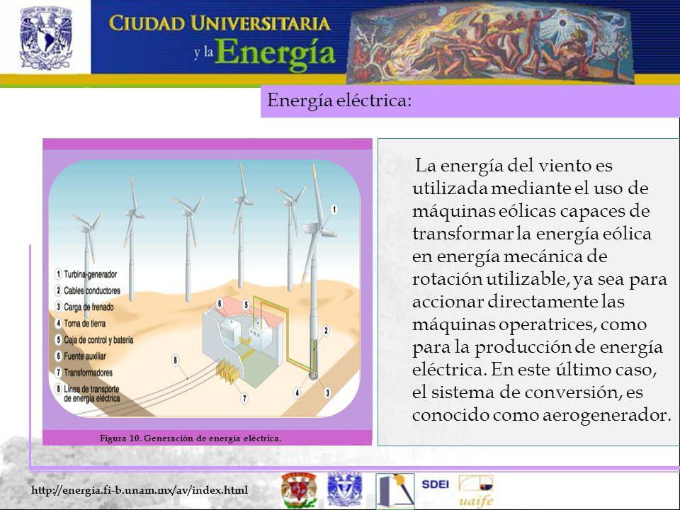 Energía eléctrica: