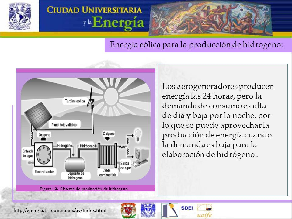 Energía eólica para la producción de hidrogeno: