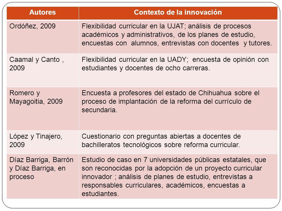 Contexto de la innovación