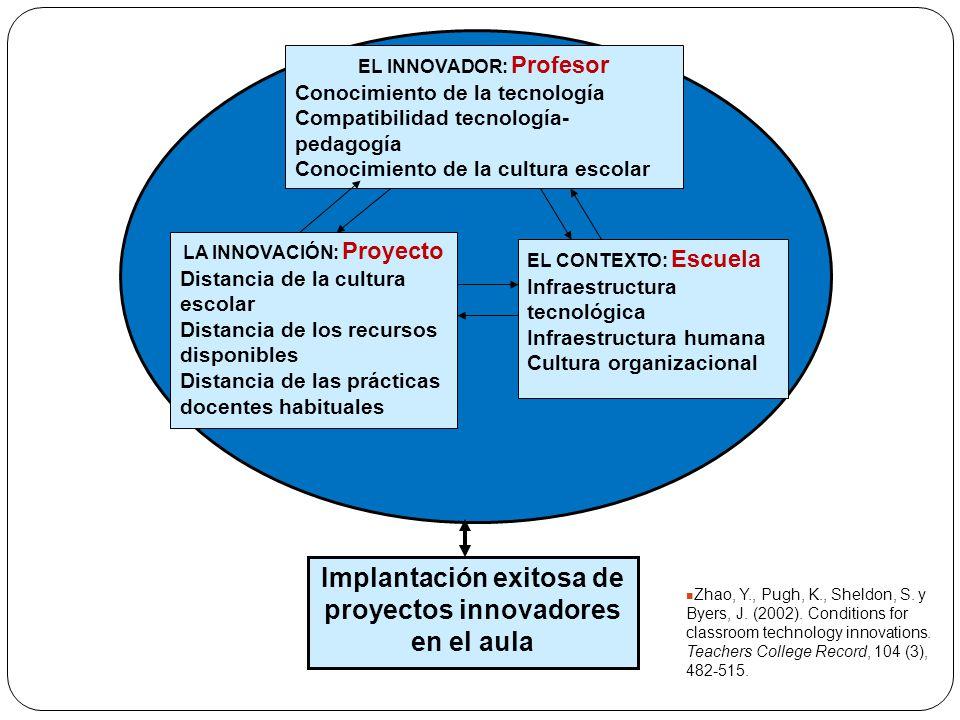 Implantación exitosa de proyectos innovadores en el aula