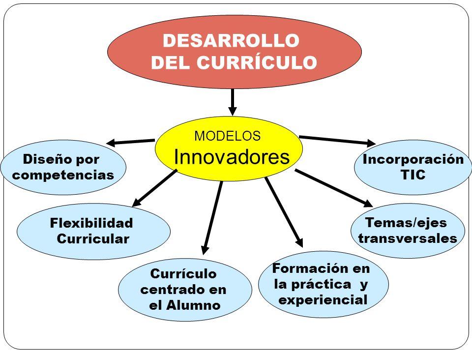 Innovadores DESARROLLO DEL CURRÍCULO MODELOS Diseño por competencias