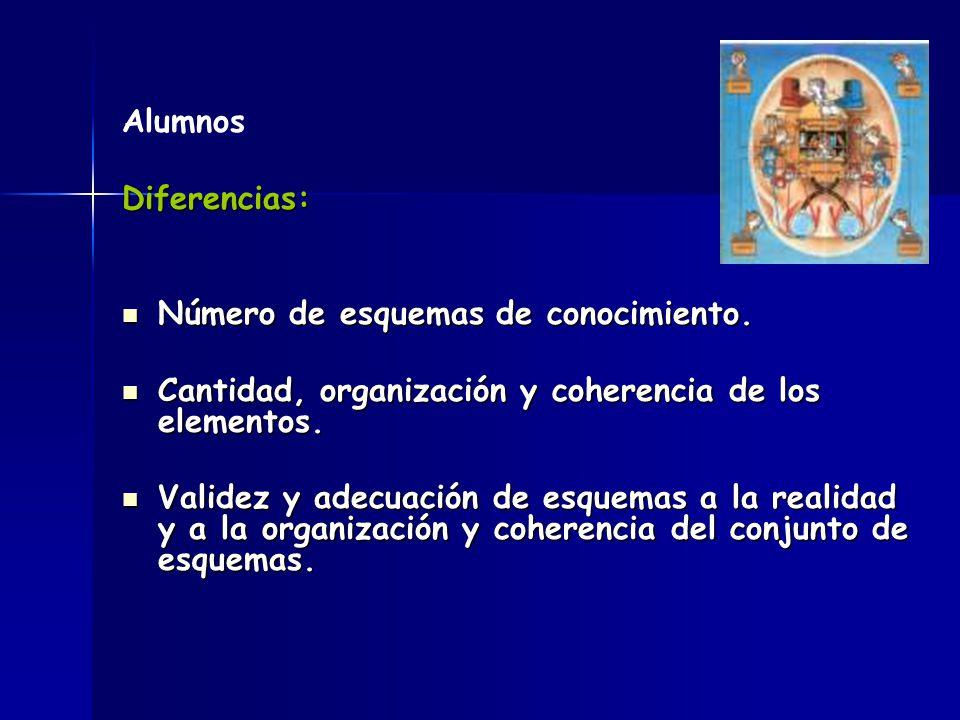 Alumnos Diferencias: Número de esquemas de conocimiento. Cantidad, organización y coherencia de los elementos.