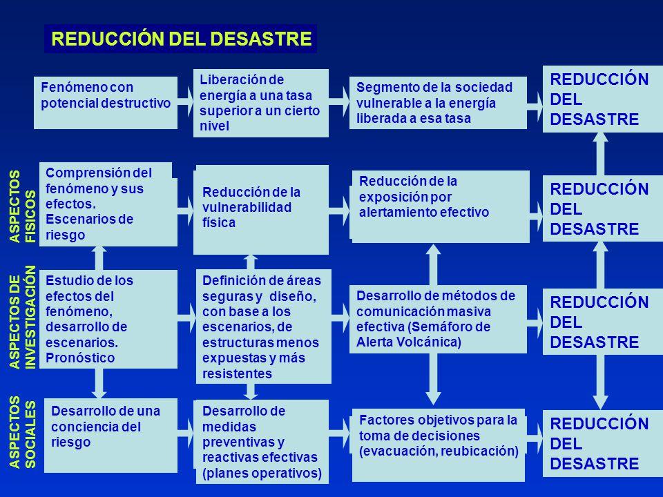 ANATOMÍA DE UN DESASTRE REDUCCIÓN DEL DESASTRE