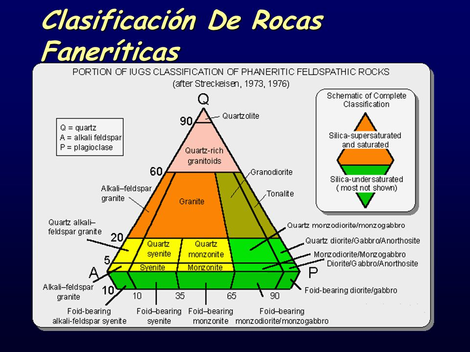 Clasificación De Rocas Faneríticas