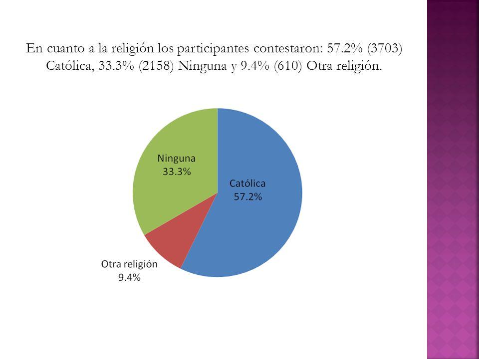 En cuanto a la religión los participantes contestaron: 57