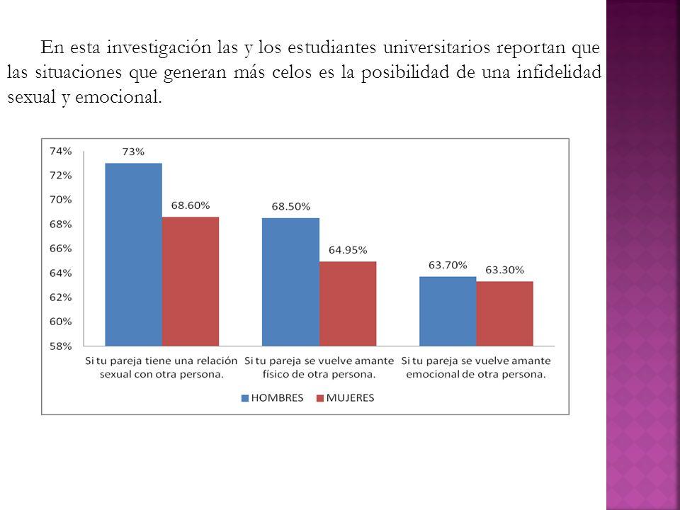 En esta investigación las y los estudiantes universitarios reportan que las situaciones que generan más celos es la posibilidad de una infidelidad sexual y emocional.