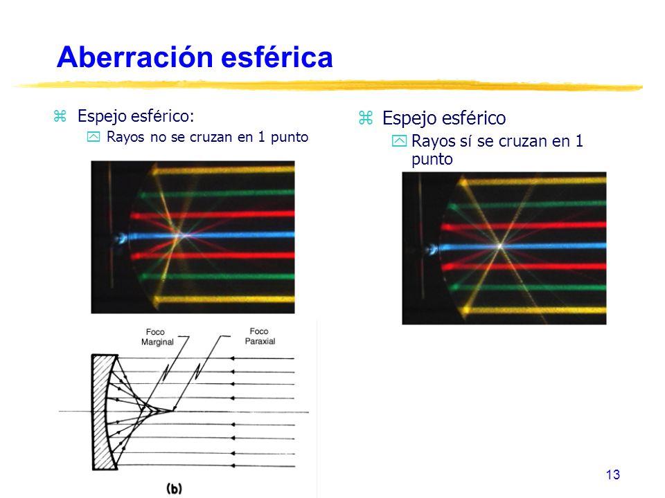 Aberración esférica Espejo esférico Espejo esférico: