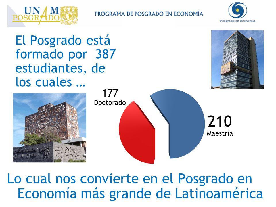 El Posgrado está formado por 387 estudiantes, de los cuales …