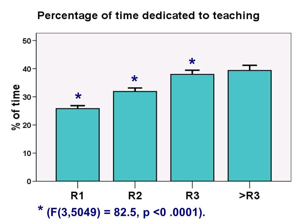* * * * (F(3,5049) = 82.5, p <0 .0001).