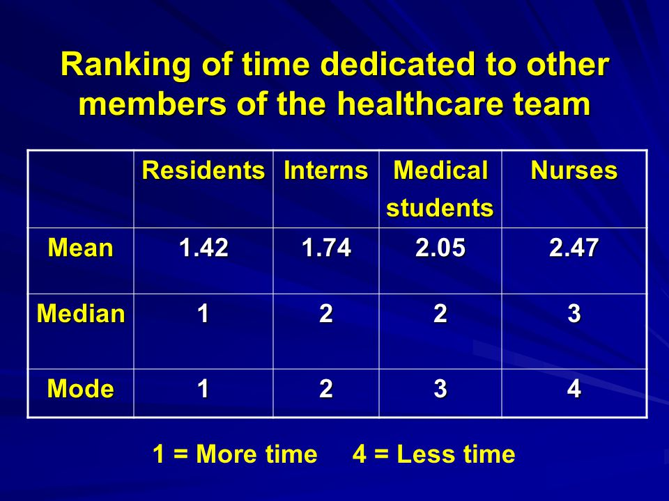 Ranking of time dedicated to other members of the healthcare team