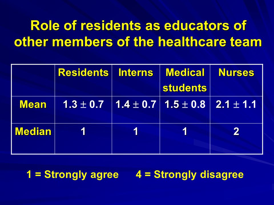 Role of residents as educators of other members of the healthcare team
