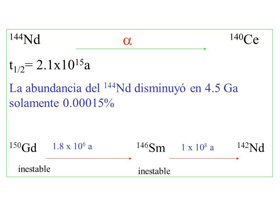 144Nd 140Ce t1/2= 2.1x1015a. La abundancia del 144Nd disminuyó en 4.5 Ga solamente 0.00015%