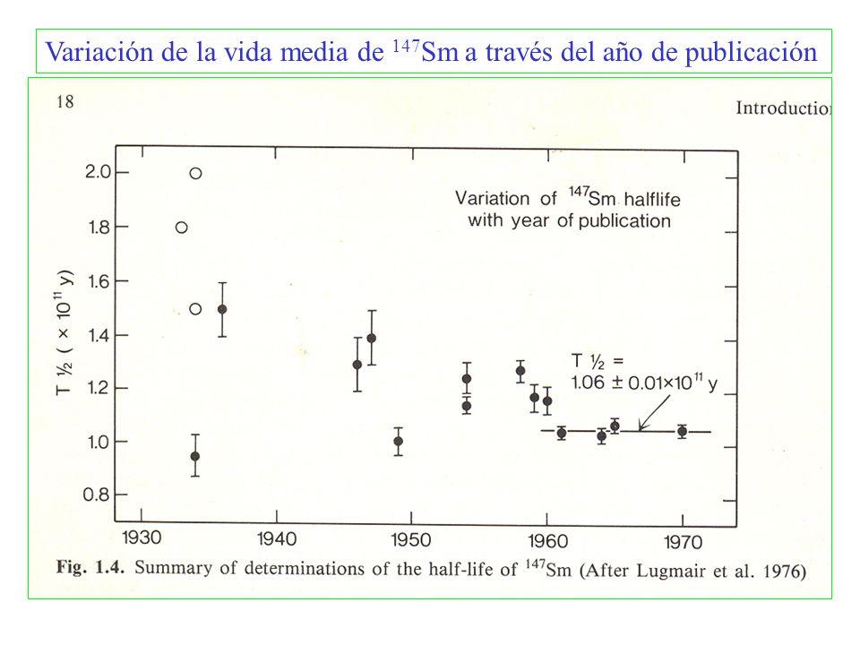 Variación de la vida media de 147Sm a través del año de publicación