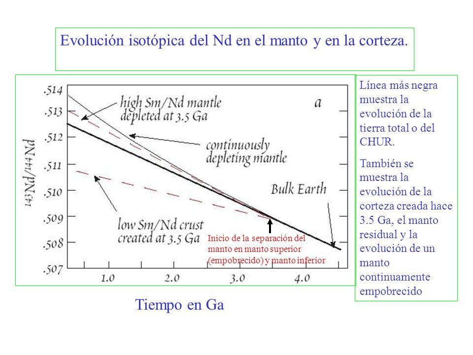 Evolución isotópica del Nd en el manto y en la corteza.