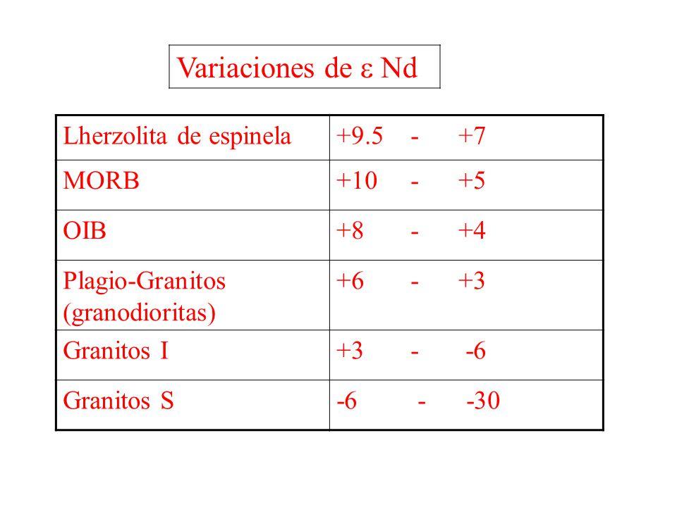 Variaciones de e Nd Lherzolita de espinela +9.5 - +7 MORB +10 - +5 OIB