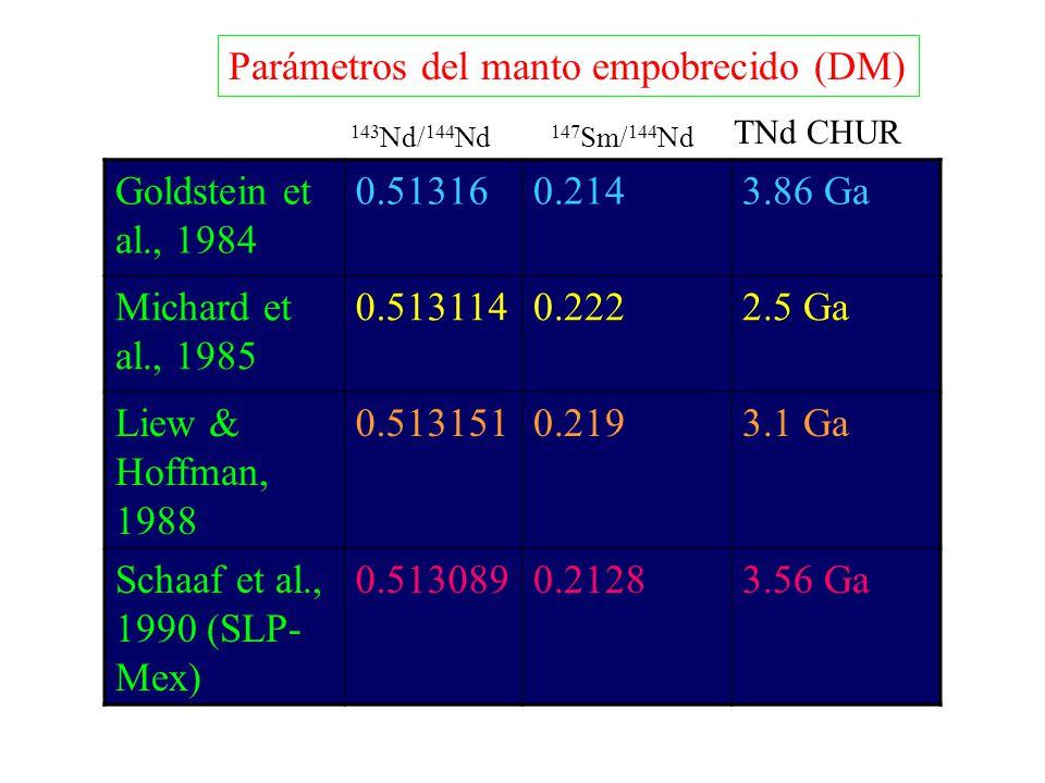 Parámetros del manto empobrecido (DM) Goldstein et al., 1984 0.51316