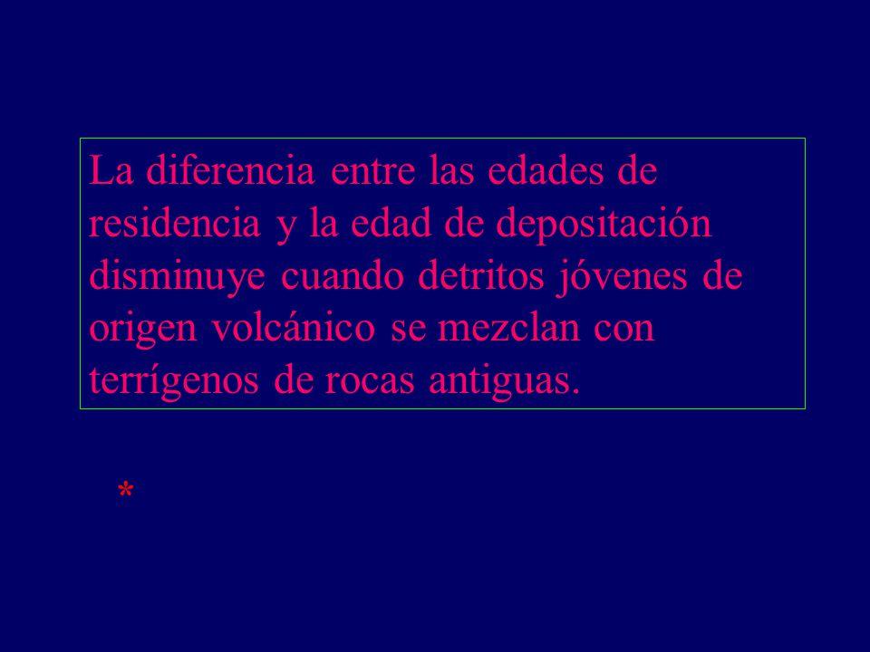 La diferencia entre las edades de residencia y la edad de depositación disminuye cuando detritos jóvenes de origen volcánico se mezclan con terrígenos de rocas antiguas.
