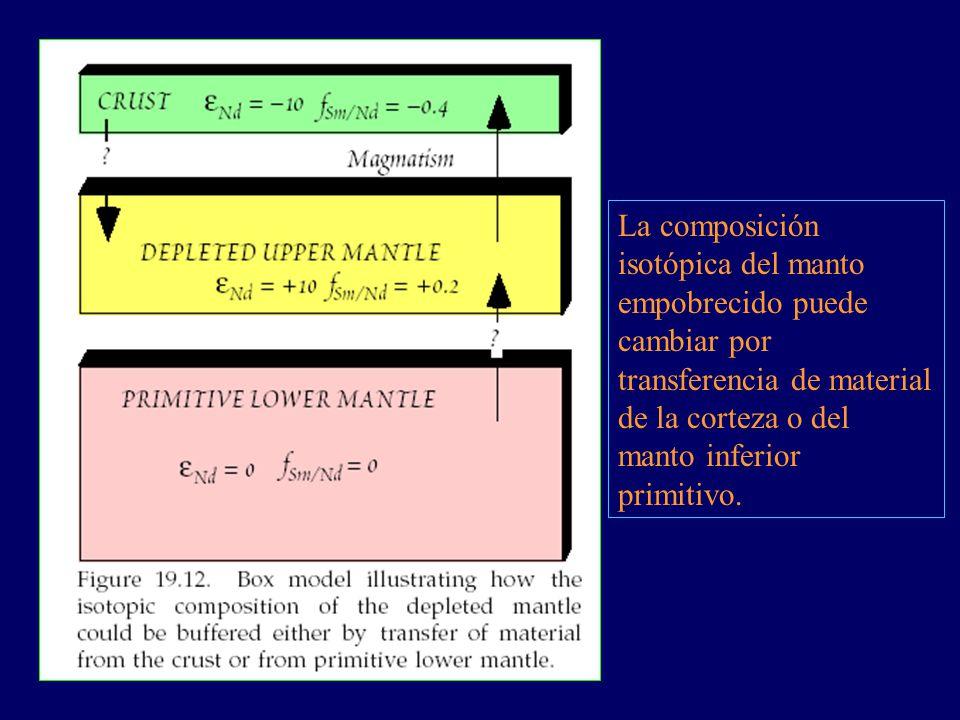 La composición isotópica del manto empobrecido puede cambiar por transferencia de material de la corteza o del manto inferior primitivo.