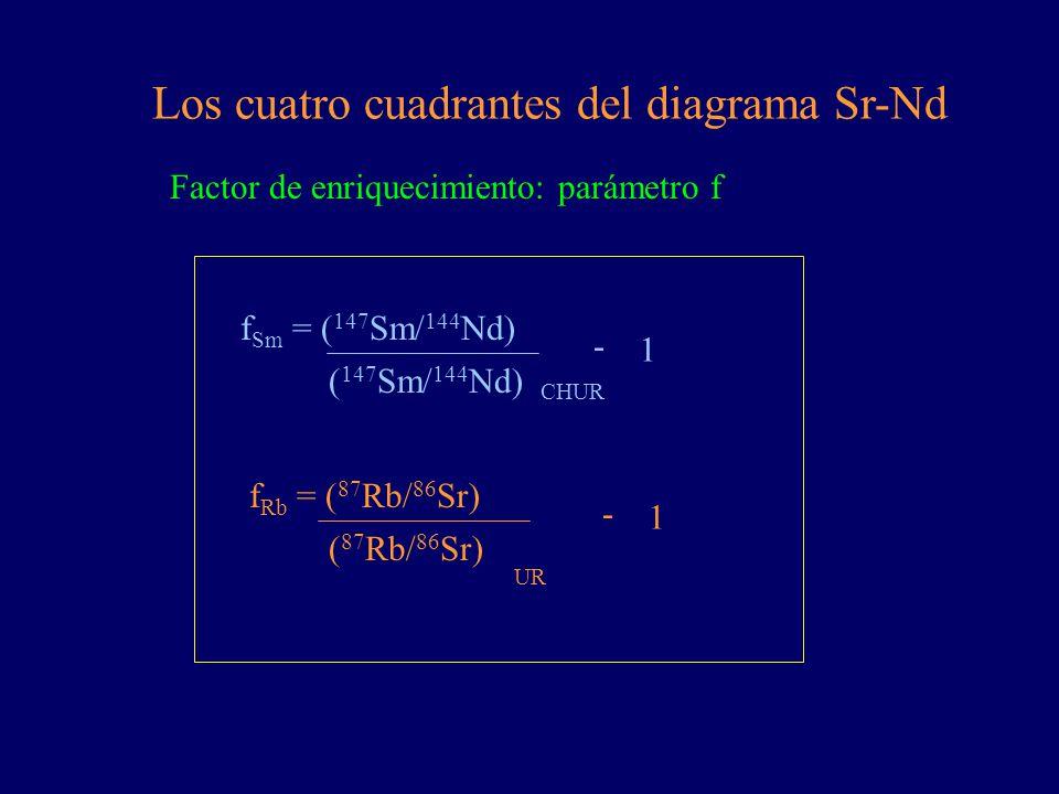 Los cuatro cuadrantes del diagrama Sr-Nd