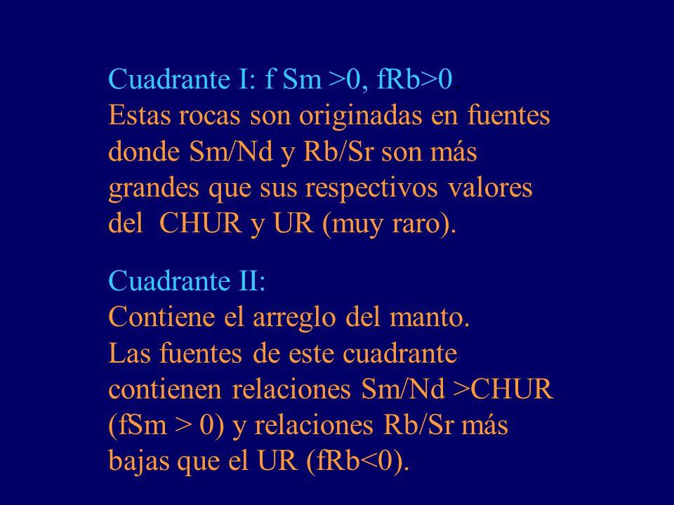 Cuadrante I: f Sm >0, fRb>0.