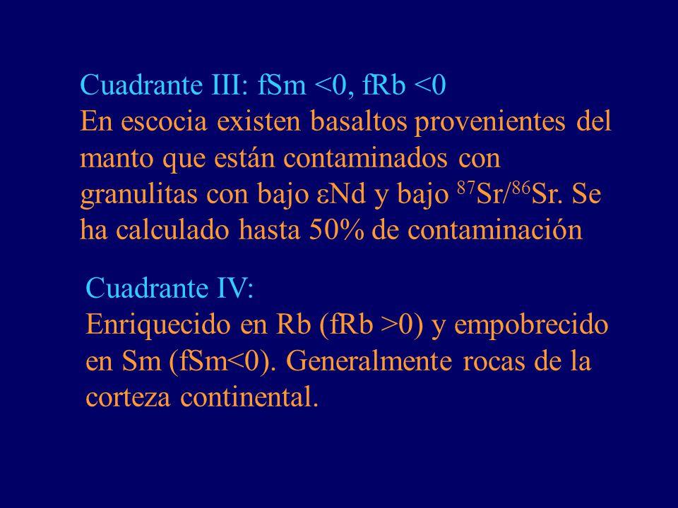 Cuadrante III: fSm <0, fRb <0