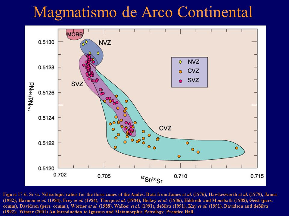 Magmatismo de Arco Continental