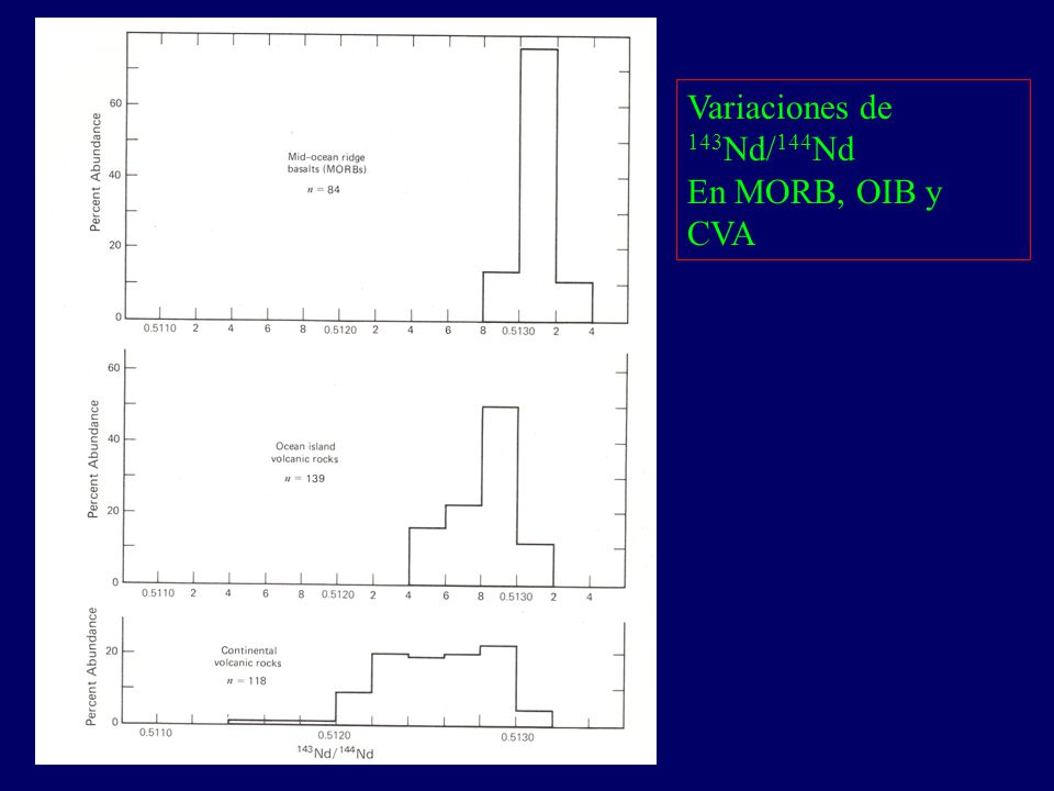 Variaciones de 143Nd/144Nd En MORB, OIB y CVA