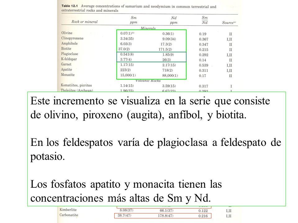 Este incremento se visualiza en la serie que consiste de olivino, piroxeno (augita), anfíbol, y biotita.