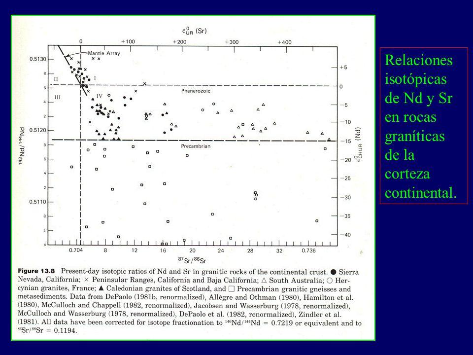 Relaciones isotópicas de Nd y Sr en rocas graníticas de la corteza continental.