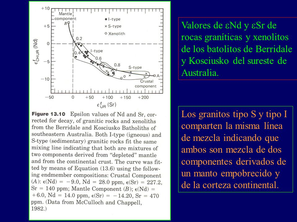 Valores de eNd y eSr de rocas graníticas y xenolitos de los batolitos de Berridale y Kosciusko del sureste de Australia.