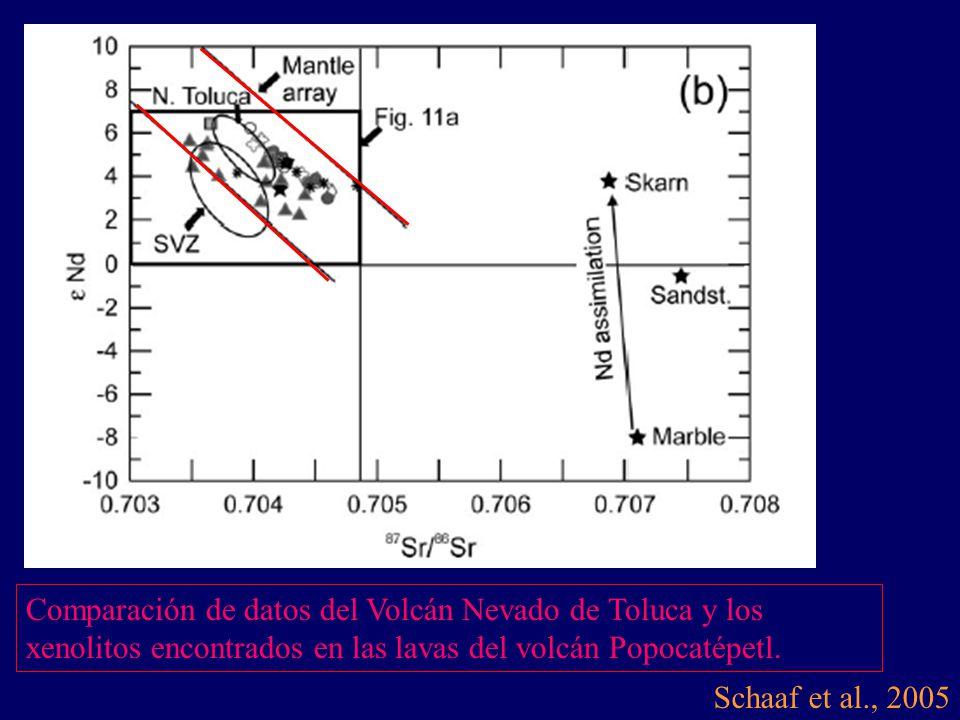 Comparación de datos del Volcán Nevado de Toluca y los xenolitos encontrados en las lavas del volcán Popocatépetl.