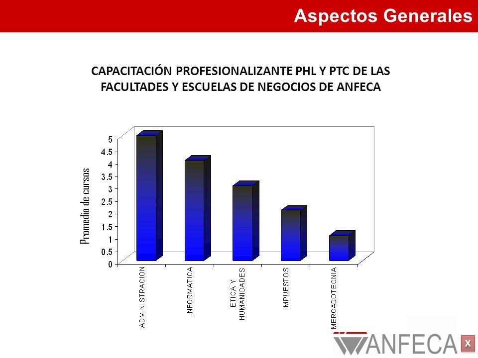 Aspectos Generales CAPACITACIÓN PROFESIONALIZANTE PHL Y PTC DE LAS FACULTADES Y ESCUELAS DE NEGOCIOS DE ANFECA.