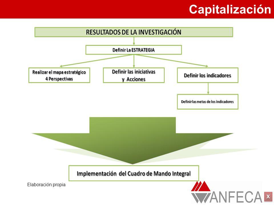 Capitalización Elaboración propia
