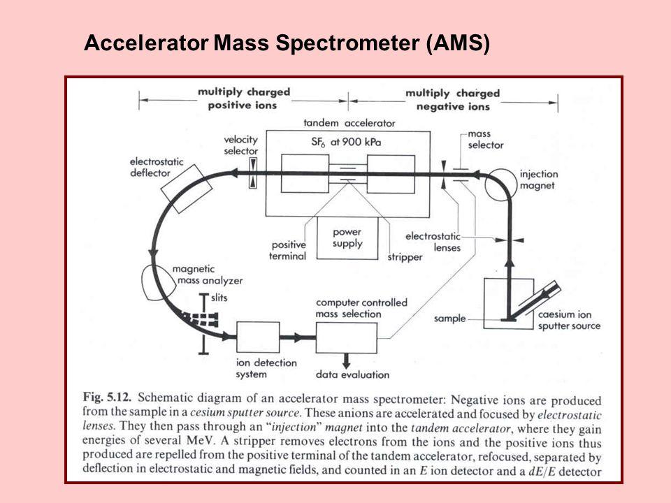 Accelerator Mass Spectrometer (AMS)