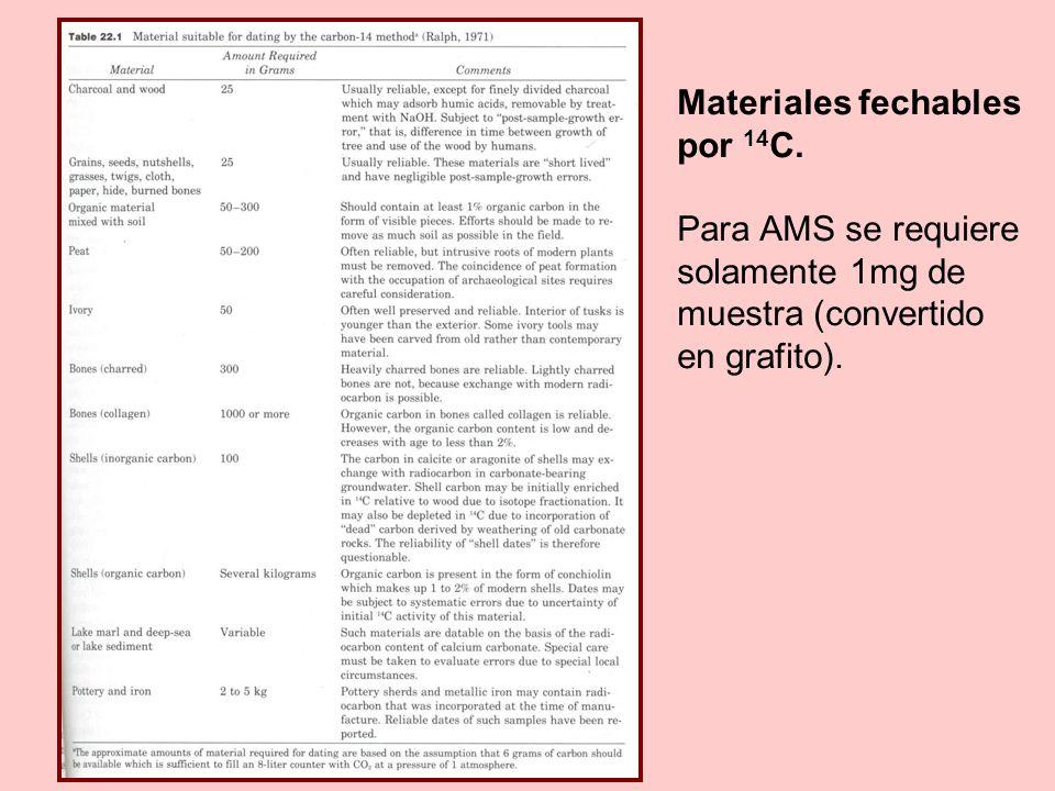 Materiales fechables por 14C. Para AMS se requiere.
