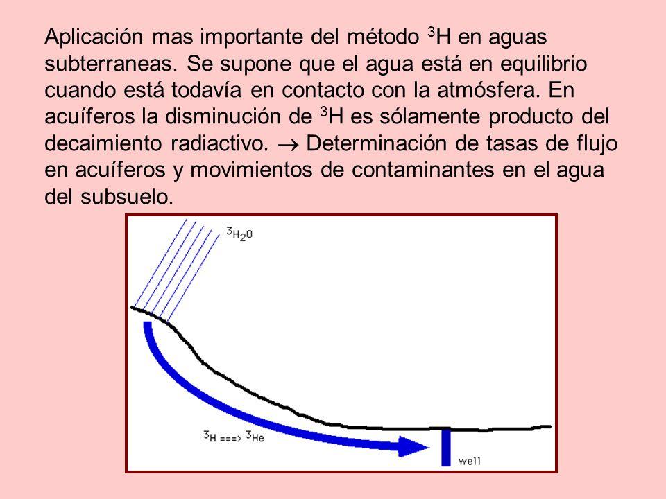 Aplicación mas importante del método 3H en aguas subterraneas