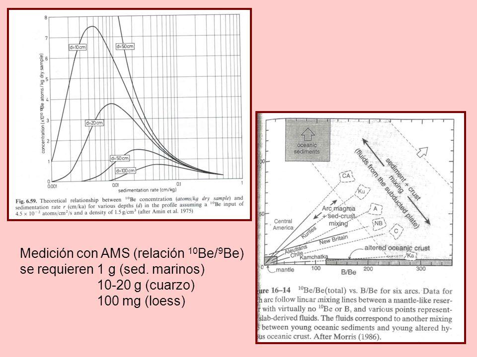 Medición con AMS (relación 10Be/9Be)