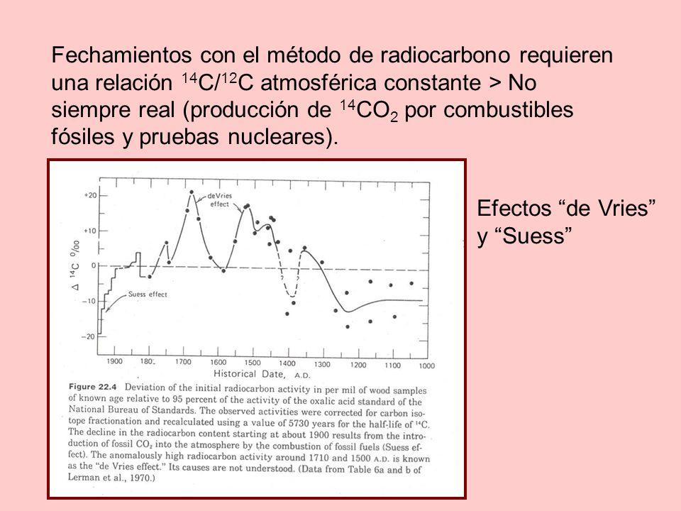 Fechamientos con el método de radiocarbono requieren