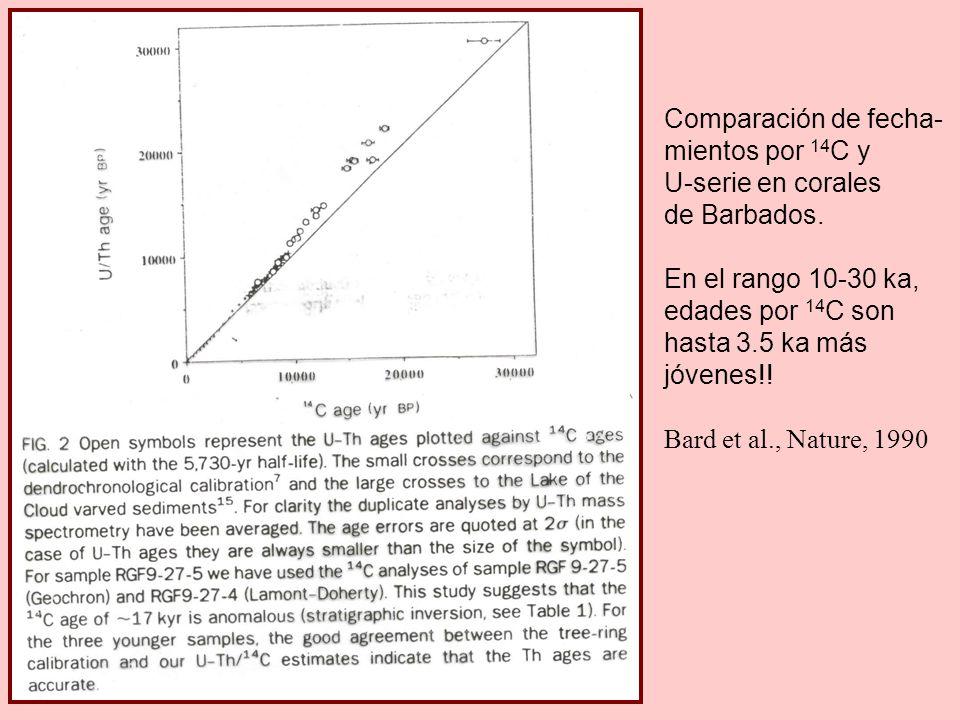 Comparación de fecha- mientos por 14C y. U-serie en corales. de Barbados. En el rango 10-30 ka, edades por 14C son.